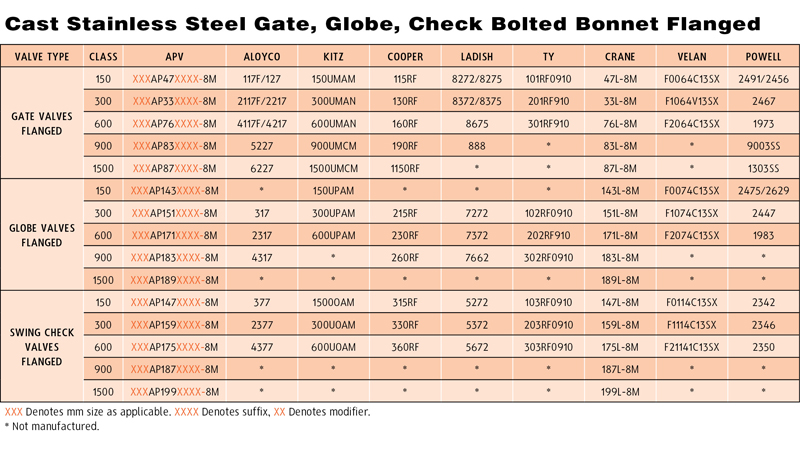 Cast Stainless Steel Gate Globe Check Bolted Bonnet Flanged